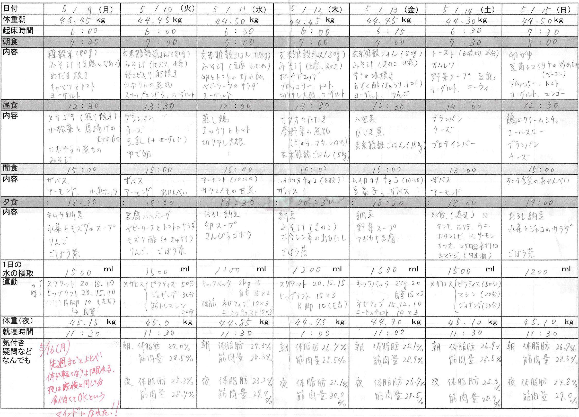 関根様食事記録5月②